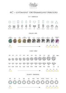 4C-avagy a gyémánt értéke, mitől függ a gyémánt ára?