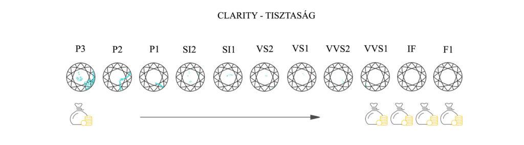 4C- clarity - a gyémánt tisztasága