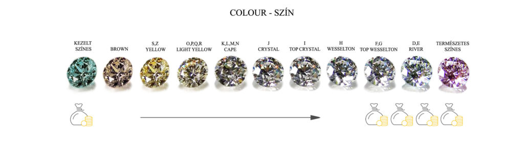 4C a gyémánt színe, hogyan befolyásolja a gyémánt árát a színe?