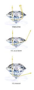 ideális gyémánt briliáns csiszolási aránya